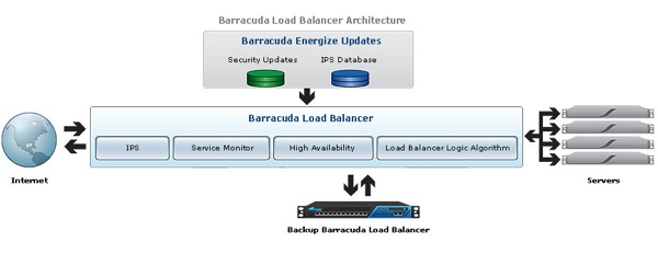 Load Balancer architektura